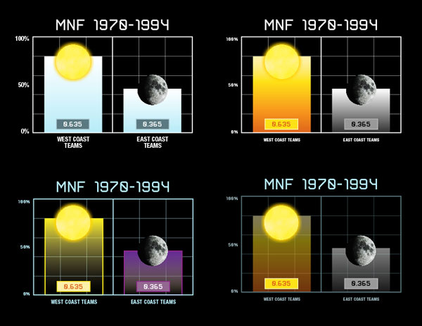 Chromatic-MNF-1970-1994-Charts-Concepts